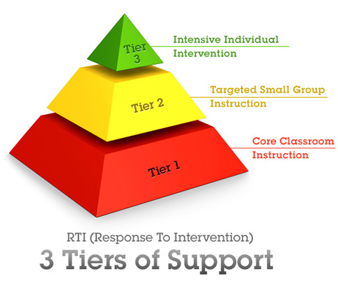 Image result for 3 tiered learning